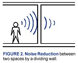 Signal To Noise Ratio S N Is A Simple Comparison That Useful For Estimating How Understandable Sch In Room The Sound Level Of Teacher